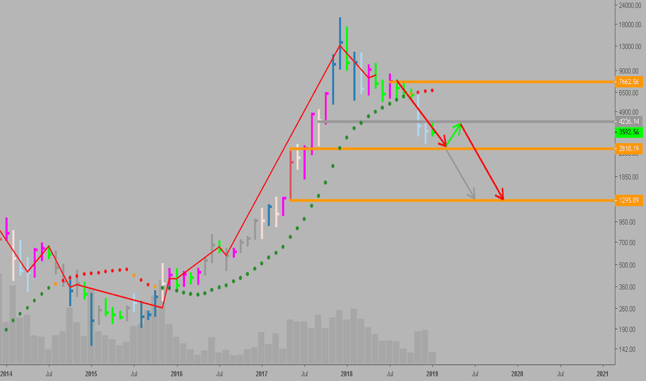 BTCUSD: BTC-1300: There's been no climactic action to end the downtrend