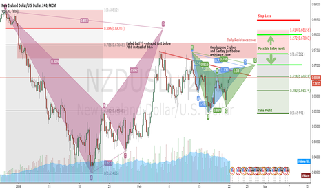 NZDUSD: Harmonics analysis of NZDUSD (4H/Daily)