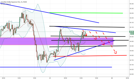 CADJPY: Bad results today