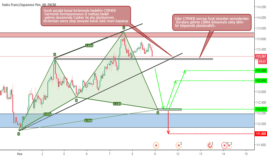 CHFJPY: Paralel Kanal, CYPHER
