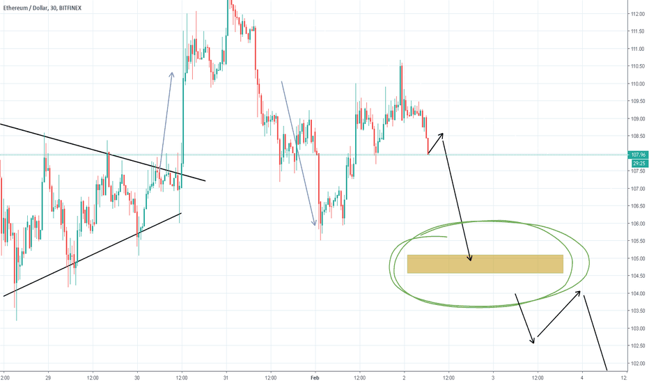 ETHUSD: Short ETHUSD - Another box