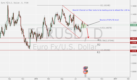 EURUSD: Short Fiber