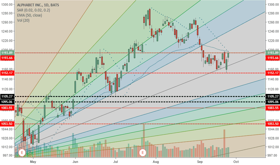 GOOGL: GOOGL back to earnings day low