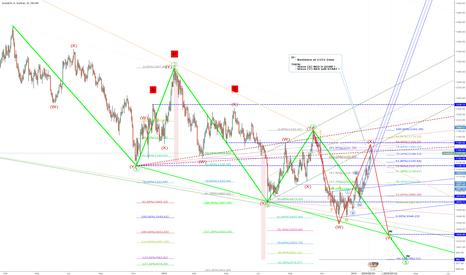 XAUUSD: EW-Target: 1120 = wave (Y) RED