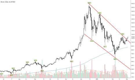 BTCUSD: BTCUSD above descending channel resistance