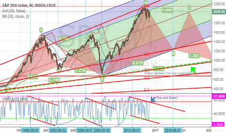 SPX: Erie Pitch Fork aligned with Gartleys and Gann Fan