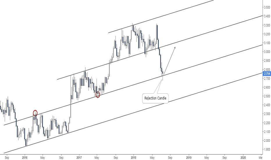 COPPER: Copper: Buy Opportunity