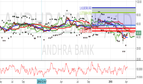 ANDHRABANK: SHORT TERM PICK : ANDHRABANK