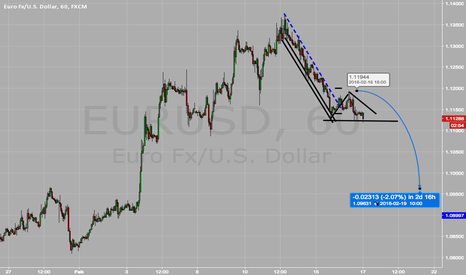 EURUSD: EURUSD move to the downside very possible.  Trade Plan.