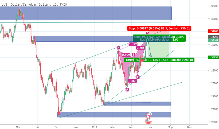 USDCAD: Butterfly