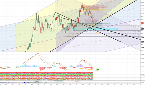 DXY: Weekly Bounce Levels for DXY: A Weak Dollar is not Bad