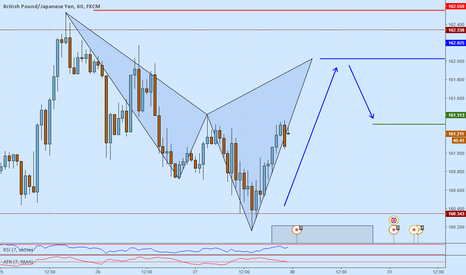 GBPJPY: GBPJPY Potential short opportunity at major structure resistance