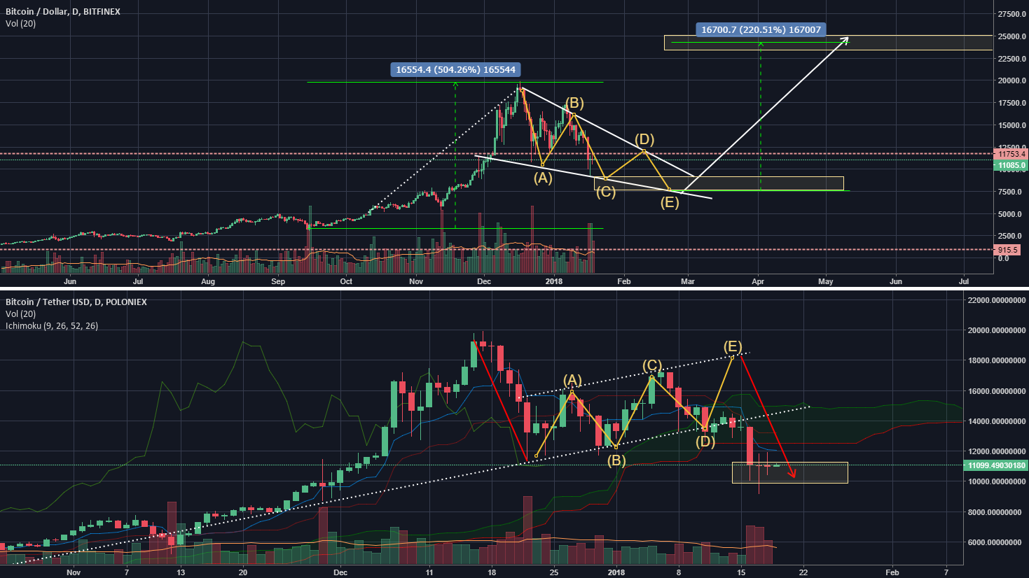BTC; The bull forest from the bear trees!