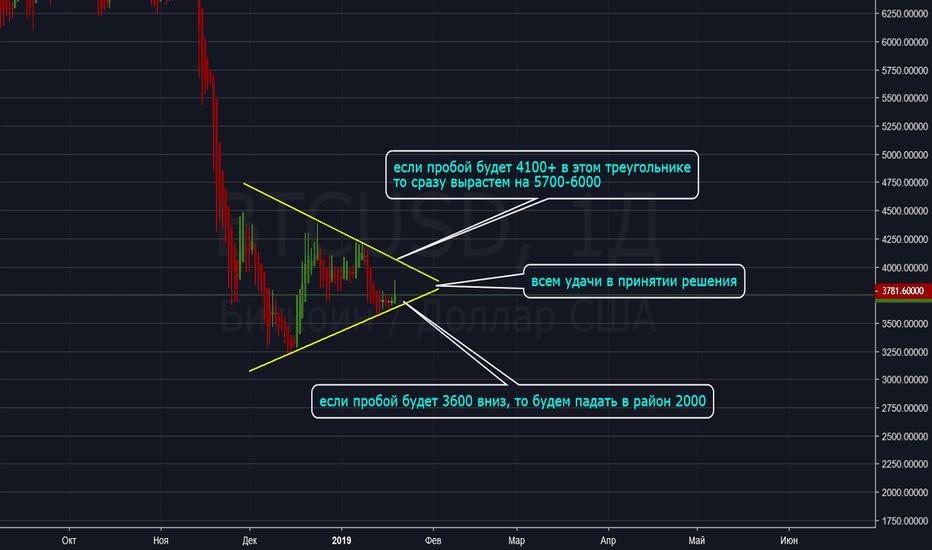 BTCUSD: BTC/USD решающий треугольник