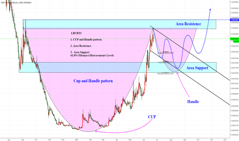 LBCBTC: LBCBTC  CUP and Handle pattern