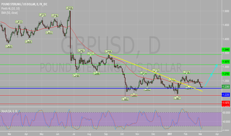 GBPUSD: GBP/USD Daily Chart: Bullish Bias Above 1.2230.