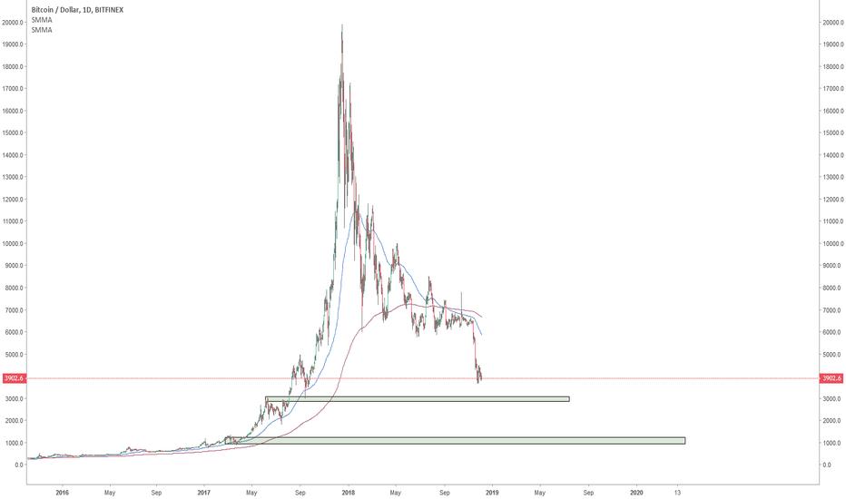 BTCUSD: Bitcoin: still no reason to buy for now, IMO