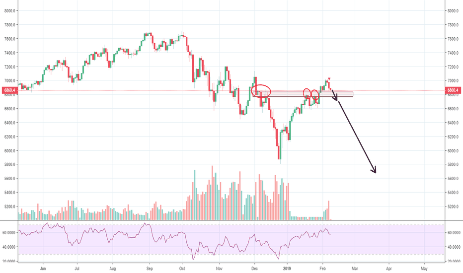 NAS100USD: clearing short term support