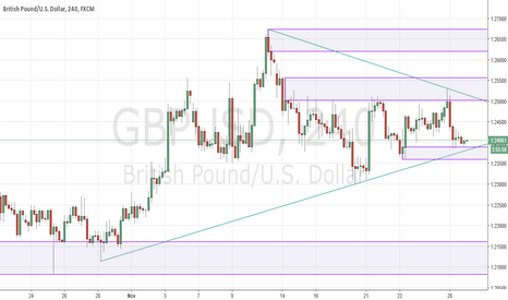 GBPUSD: Looking to sell strength on cable