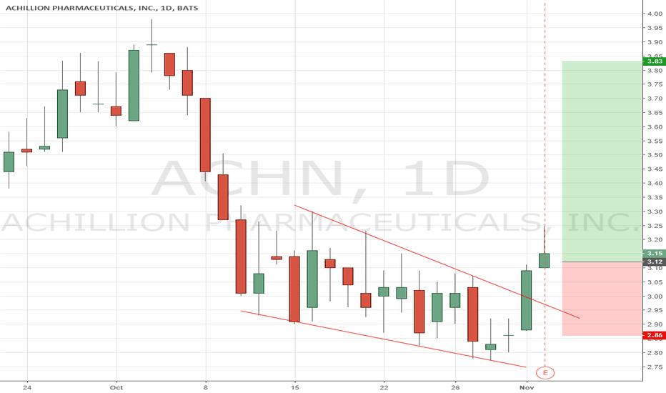 ACHN: ACHN braketrough