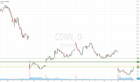 CONN: CONN long on inside-the-gap open