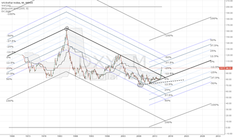 DXY: Analysis on the general long term trend
