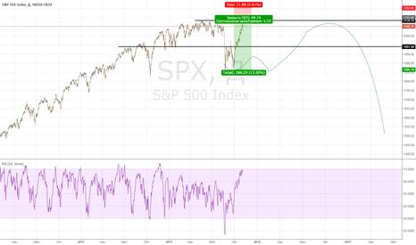 SPX: SPX:...а вы готовы к глобальному походу вниз?