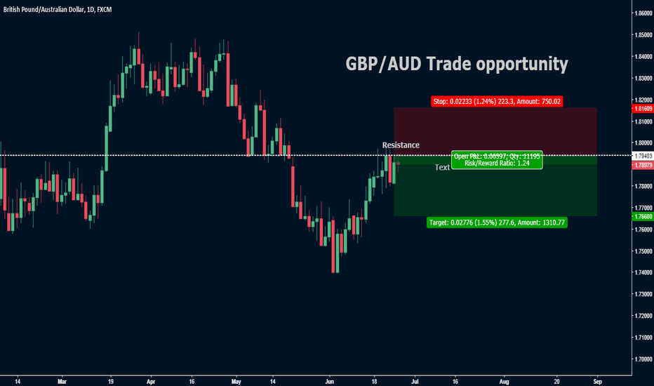 GBPAUD: GBP/AUD Trade opportunity