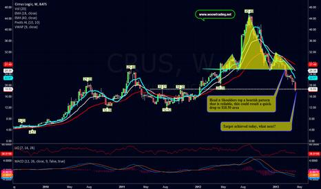 CRUS: Feb head n shoulders' top achieved the target price
