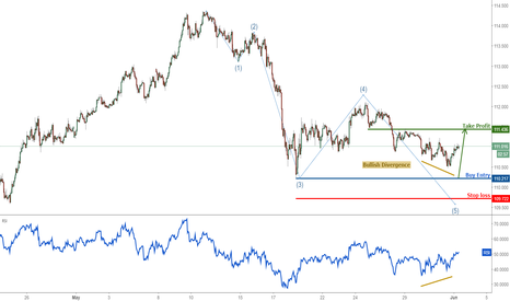 USDJPY: USDJPY approaching profit target, prepare to buy above major sup