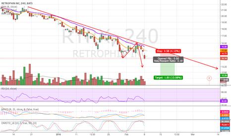 RTRX: Short Set Up 1:3 R/R