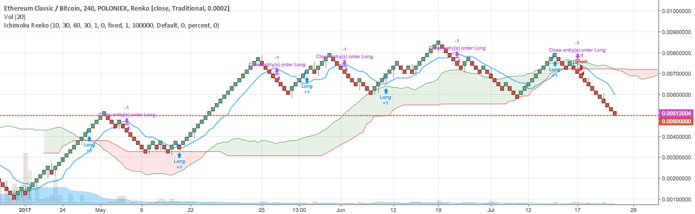 RENKO STRATEGY for POLONIEX:ETCBTC by ookla1977 — TradingView