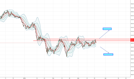 DXY: Dollar index (DXY) Bollinger Squeeze
