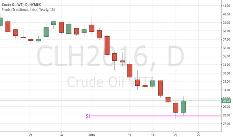 CLH2016: WTI Oil bounced off the YS1 pivot