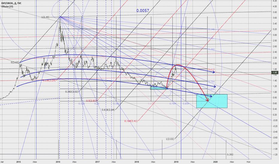 DXY/UKOIL: если мерять не нефть долларами, а доллары нефтью