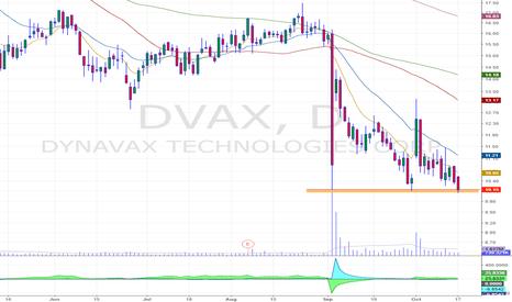DVAX: breakdown formation