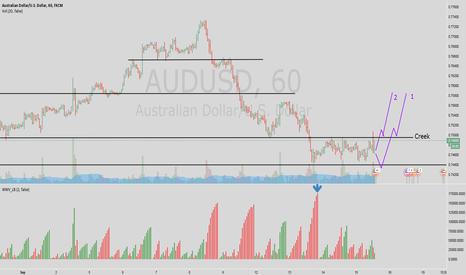 AUDUSD: Aussie - possible accumulation range H1