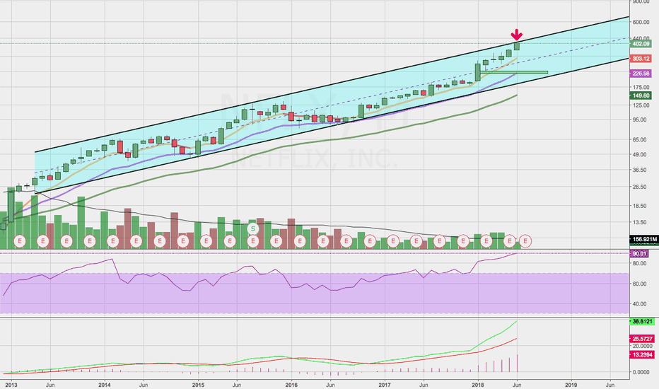 NFLX: NFLX Needs To Chill