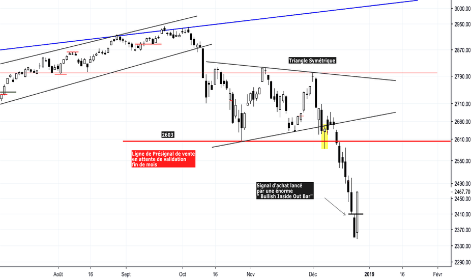 SPX: #SP500 : RYFO Inside Out Bar !