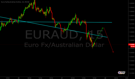 EURAUD: EURAUD Long/Short set up