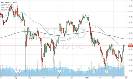 ZTS: Buy ZTS May 2016 call option with Strike of 44