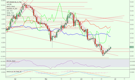 USOIL: USOIL decision day
