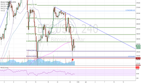 BTCUSD: Bullish engulfing pattern on short term
