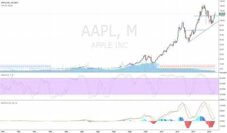 AAPL: $AAPL Bullish Crossover on the Monthly Chart = More Upside Ahead