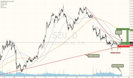 SZU: Suedzucker german stock with breakout setup