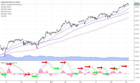SPY: $SPY Chart - MACD buy sell trigger $SPXL $SPXS $ES_F