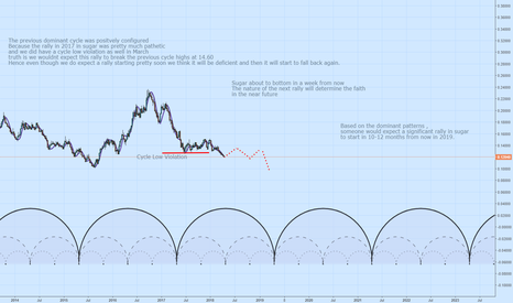 SUGARUSD: Sugar about to bottom but not a significant rally