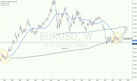 EURUSD: eurusd long? of later long?