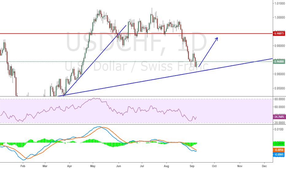 USDCHF: Potential a Good up trend for USDCHF