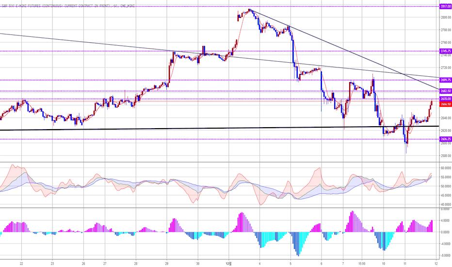 ES1!: S&P 500 2670까지 기술적 반등